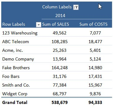 Pivot Table Calculated Field | MyExcelOnline