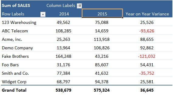 Pivot Table Calculated Item | MyExcelOnline