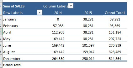 Show Pivot Table Values As a Running Total In | MyExcelOnline