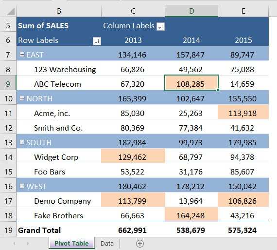 Pivot Table Conditional Formatting | MyExcelOnline