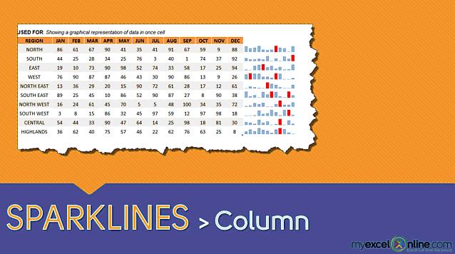 Sparklines: Column