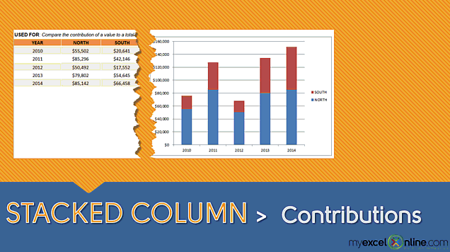 Stacked Column Chart: Compare Contributions