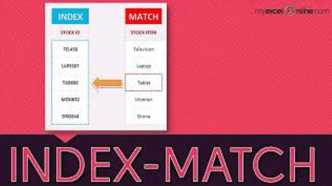 How To Use INDEX-MATCH Formula
