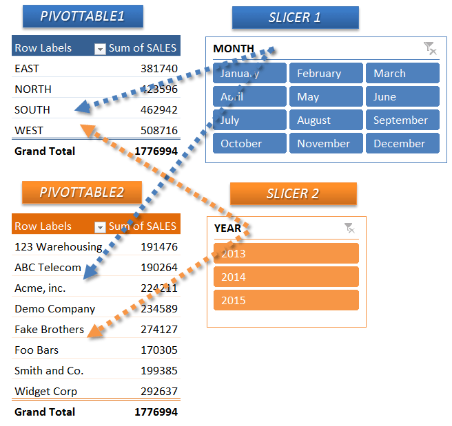 connect slicers to multiple excel pivot tables  myexcelonline multiple excel pivot tables