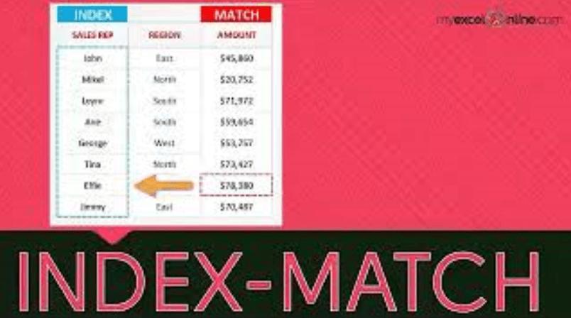 INDEX-MATCH Maximum Sales