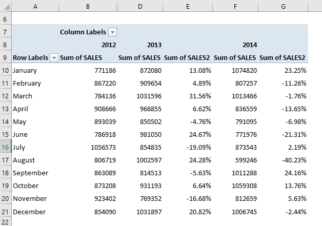 Show The Difference From Previous Years With Excel Pivot Tables | MyExcelOnline