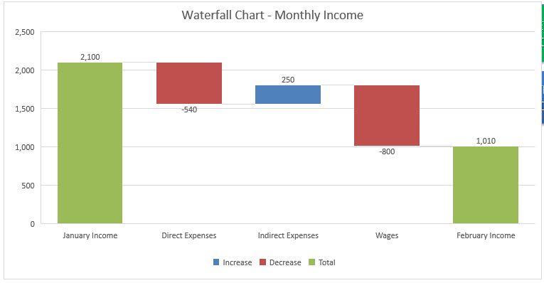 Create A Waterfall Chart With Excel 2016 Free Microsoft Excel