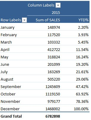 pivot table ytd