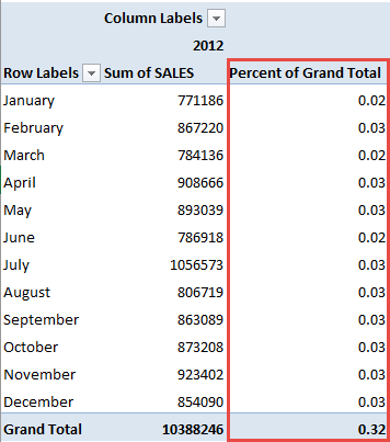 Percent of Grand Total 05A