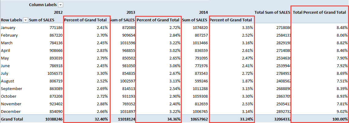excel formula to calculate percentage of grand total