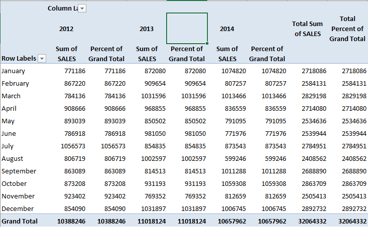 Show The Percent of Grand Total With Excel Pivot Tables | MyExcelOnline