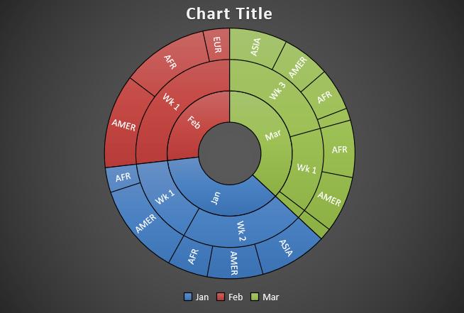 Sunburst Chart 07