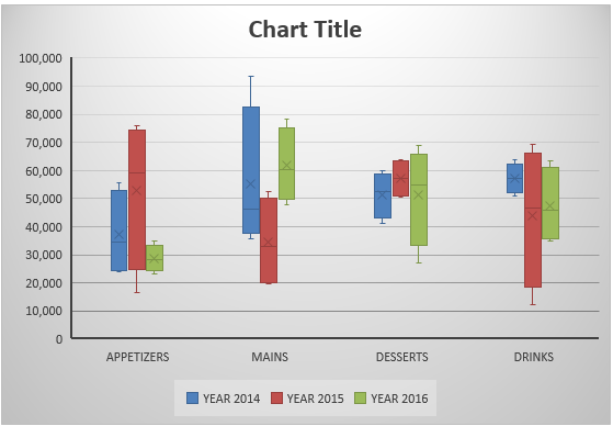 Create a Box and Whisker Chart With Excel 2016 - Free