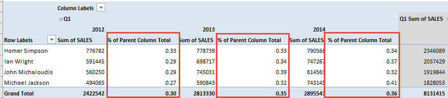 Percent of Parent Column Total 05A