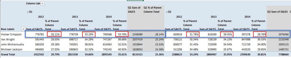 Percent of Parent Column Total 08