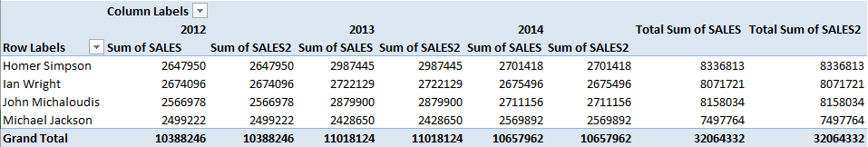 Show The Percent of Row Total With Excel Pivot Tables | MyExcelOnline