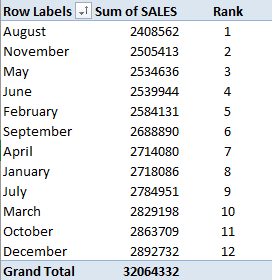 Rank Largest to Smallest With Excel Pivot Tables | MyExcelOnline