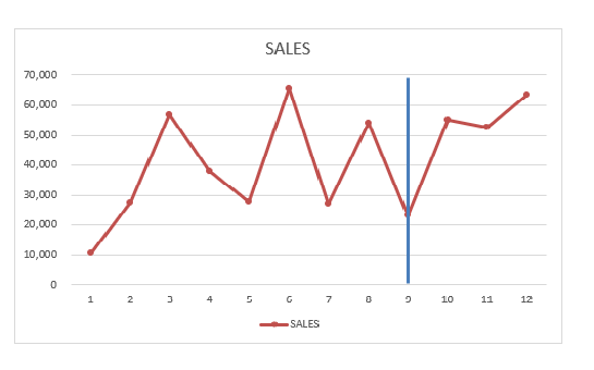 Add an Interactive Vertical Column in Your Excel Line Chart | MyExcelOnline
