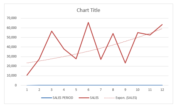 How to add Trendline in Excel Charts | MyExcelOnline