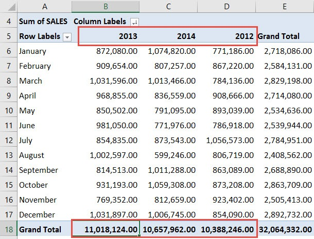 excel pivot table sort by grand total