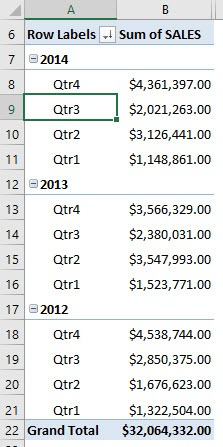 Sort by Largest or Smallest With Excel Pivot Tables | MyExcelOnline