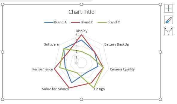 Create an Excel Radar Chart For Performance Reviews | MyExcelOnline