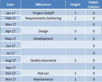 Project Milestone Chart Using Excel - Free Microsoft Excel Tutorials