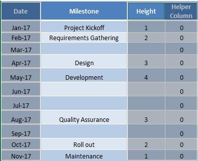milestone chart excel