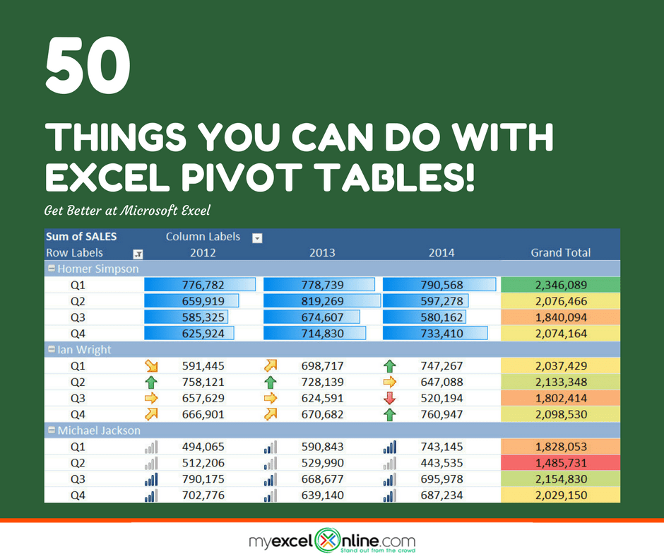 50 Things You Can Do With Excel Pivot Tables | Free