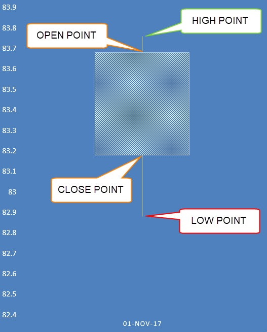 Candlestick Chart Using Excel