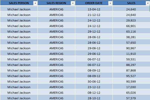Sum vs Count in Pivot Table | MyExcelOnline