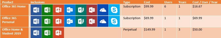 Excel 2019 VS Office 365 | Free Microsoft Excel Tutorials