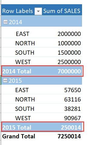 Hide Pivot Table Subtotals Using Macros In Excel | MyExcelOnline