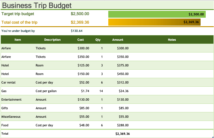 Business Trip Budget Excel template