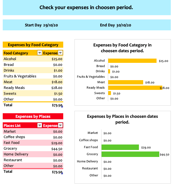 Food Budget Excel Template