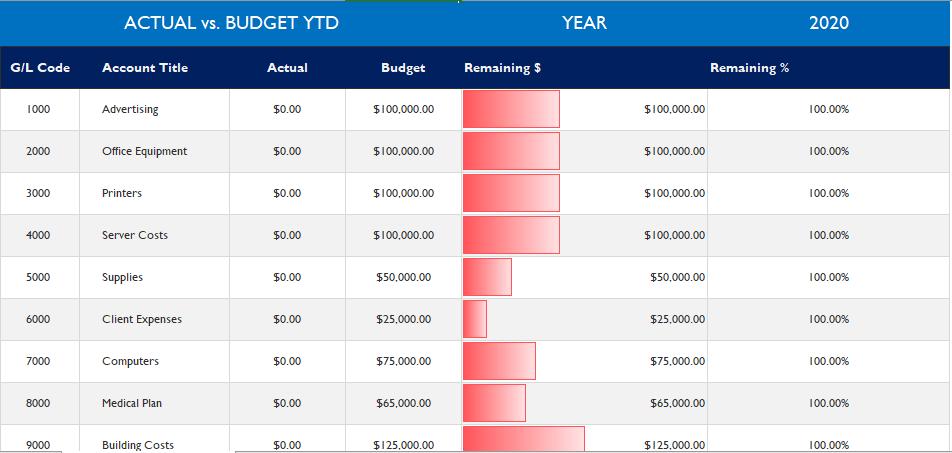 actual vs budget comparison excel template