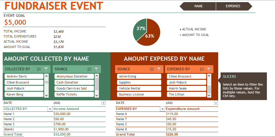 Budget for Fundraiser Event Excel Template