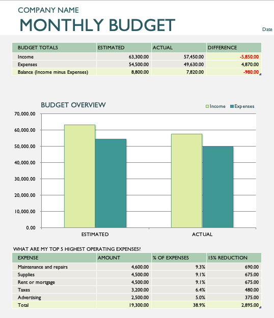 Monthly Company Budget