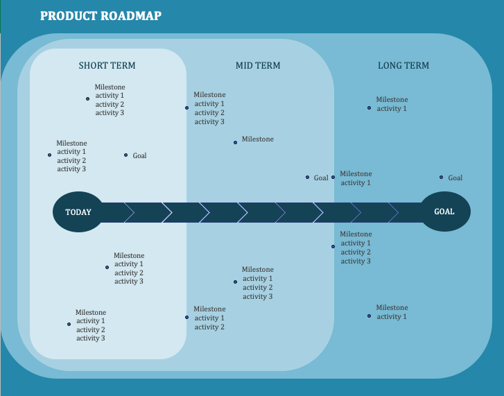 Milestone charting roadmap