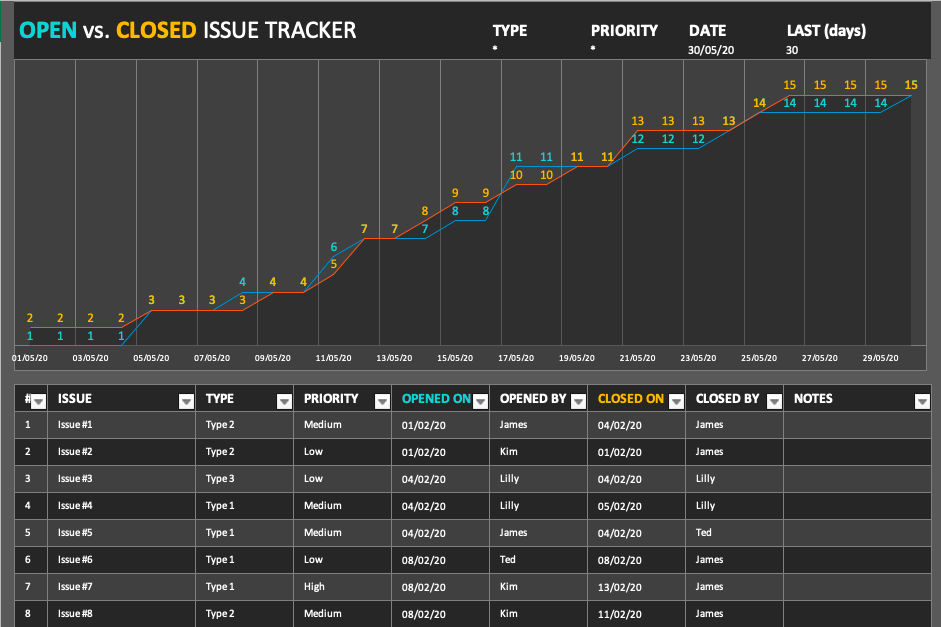 Project issue tracker